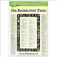 Bachblüten-Tafel (Poster) Nr.1